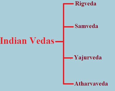 contributions of Indian Vedas